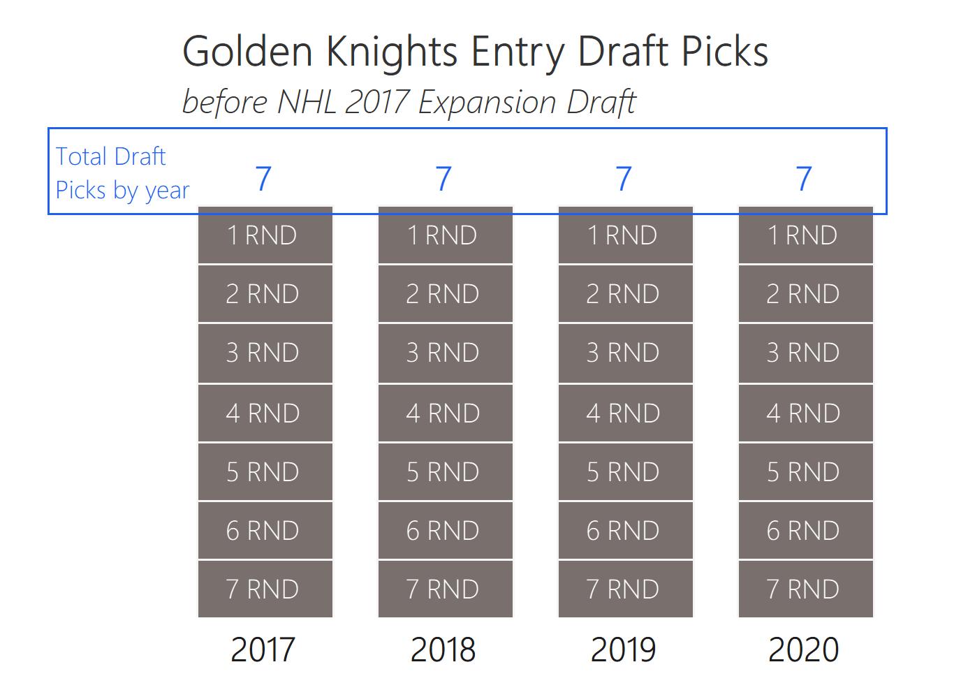 1-Draft Picks