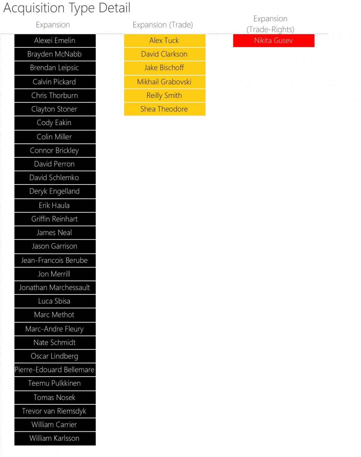 expansion draft detail
