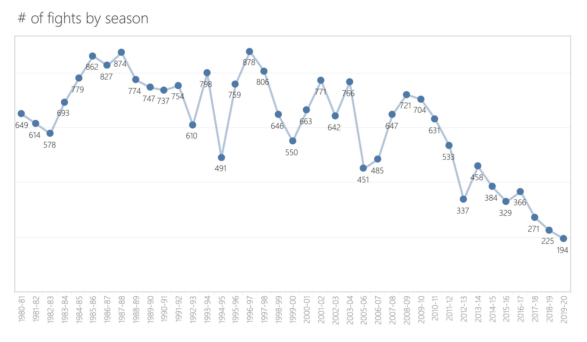 1_by season