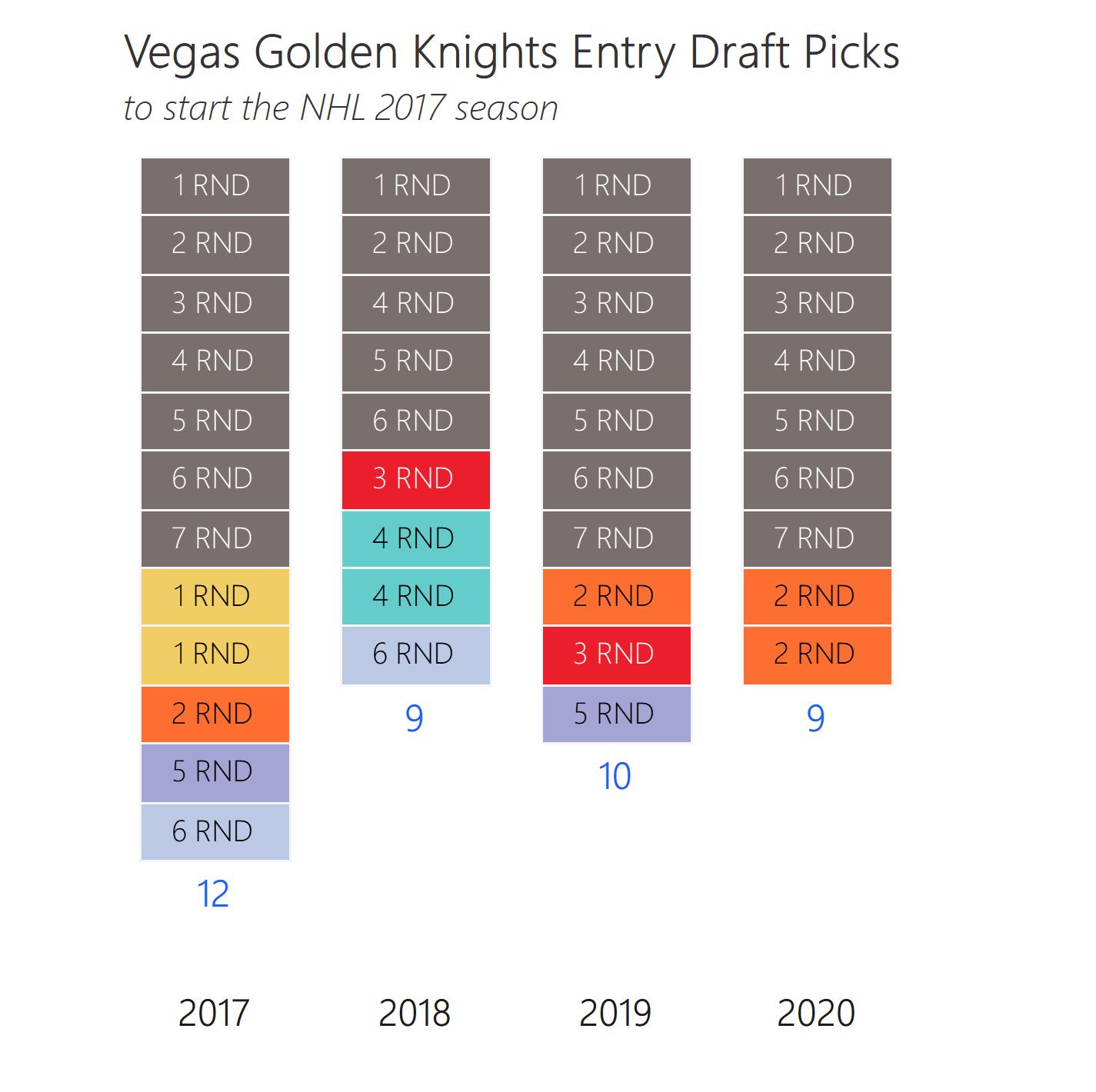 Vegas Draft picks from expansion