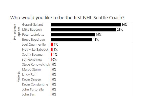 NHLtoSeattle Survey Results!