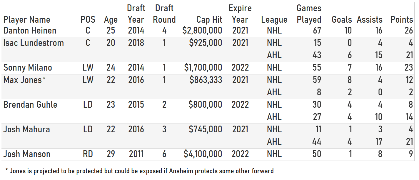 Table list of Anaheim Ducks players, their contract info, and career stats.