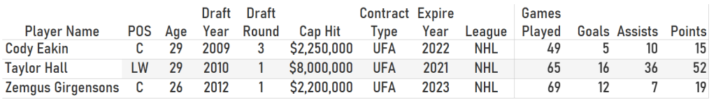Table of Buffalo Sabres rostered forwards available for NHL Expansion Draft