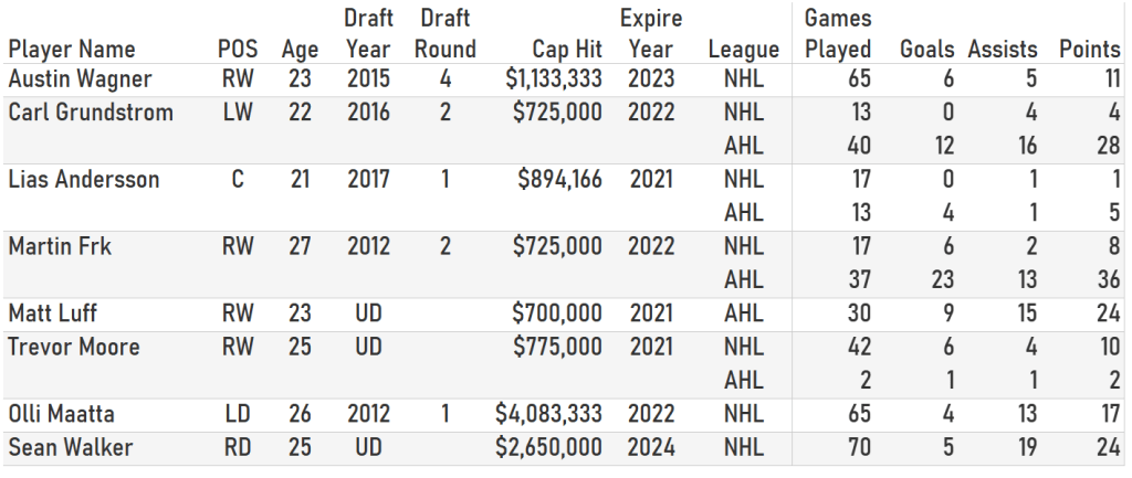Kings players likely available in Seattle Expansion Draft.