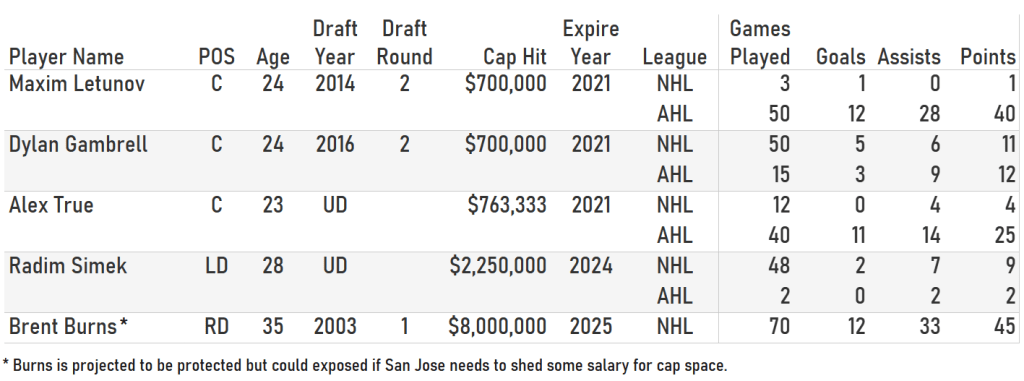 Table list of San Jose Shark players, their contract info, and career stats.