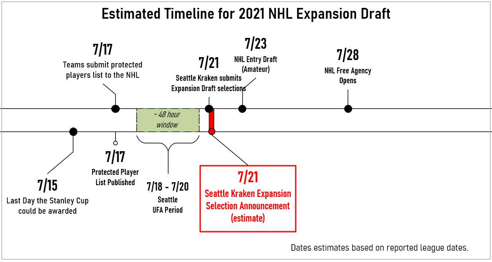 Breaking Down the Seattle Kraken Expansion Draft