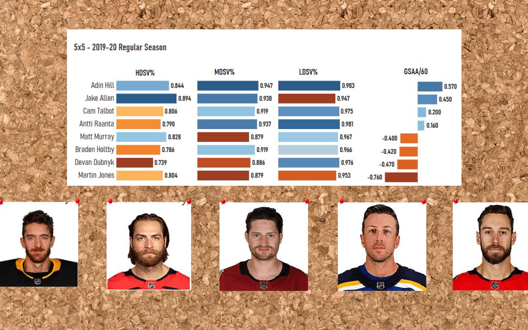 Sound Of Hockey Goalie Analytics