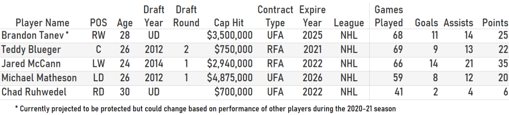 Potential Expansion Draft Targets for Seattle Kraken from Pittsburgh Penguins.