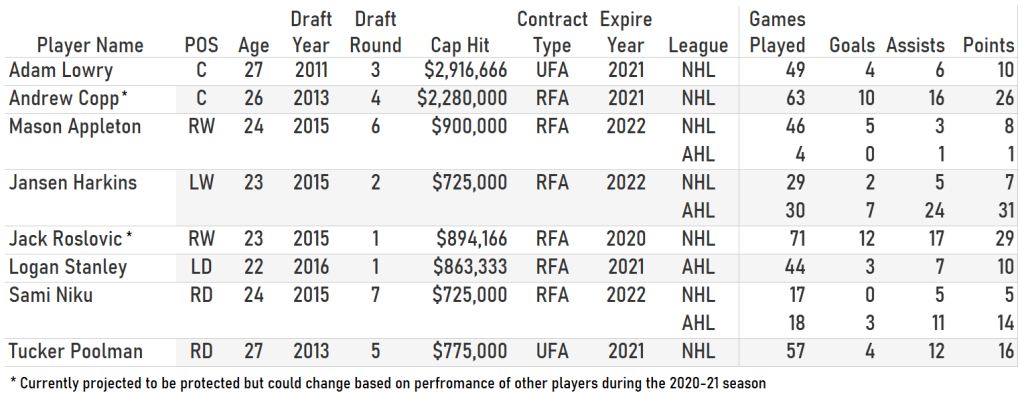 Table of Winnipeg Jets available for the 2021 NHL Expansion Draft.