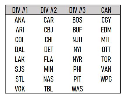 NHL Realignment Plan