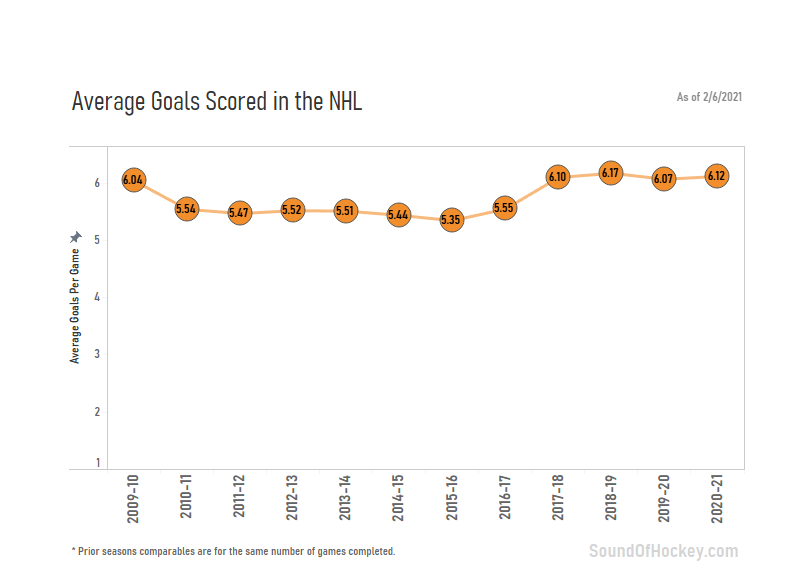 A statistical look at scoring in the NHL this season
