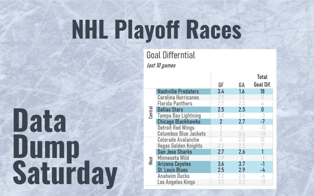 Data Dump: NHL Playoff Races