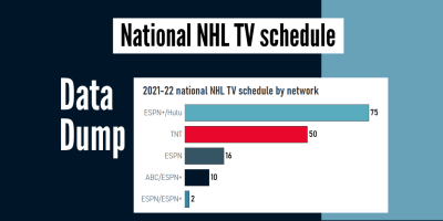 Breaking down the national NHL TV schedule